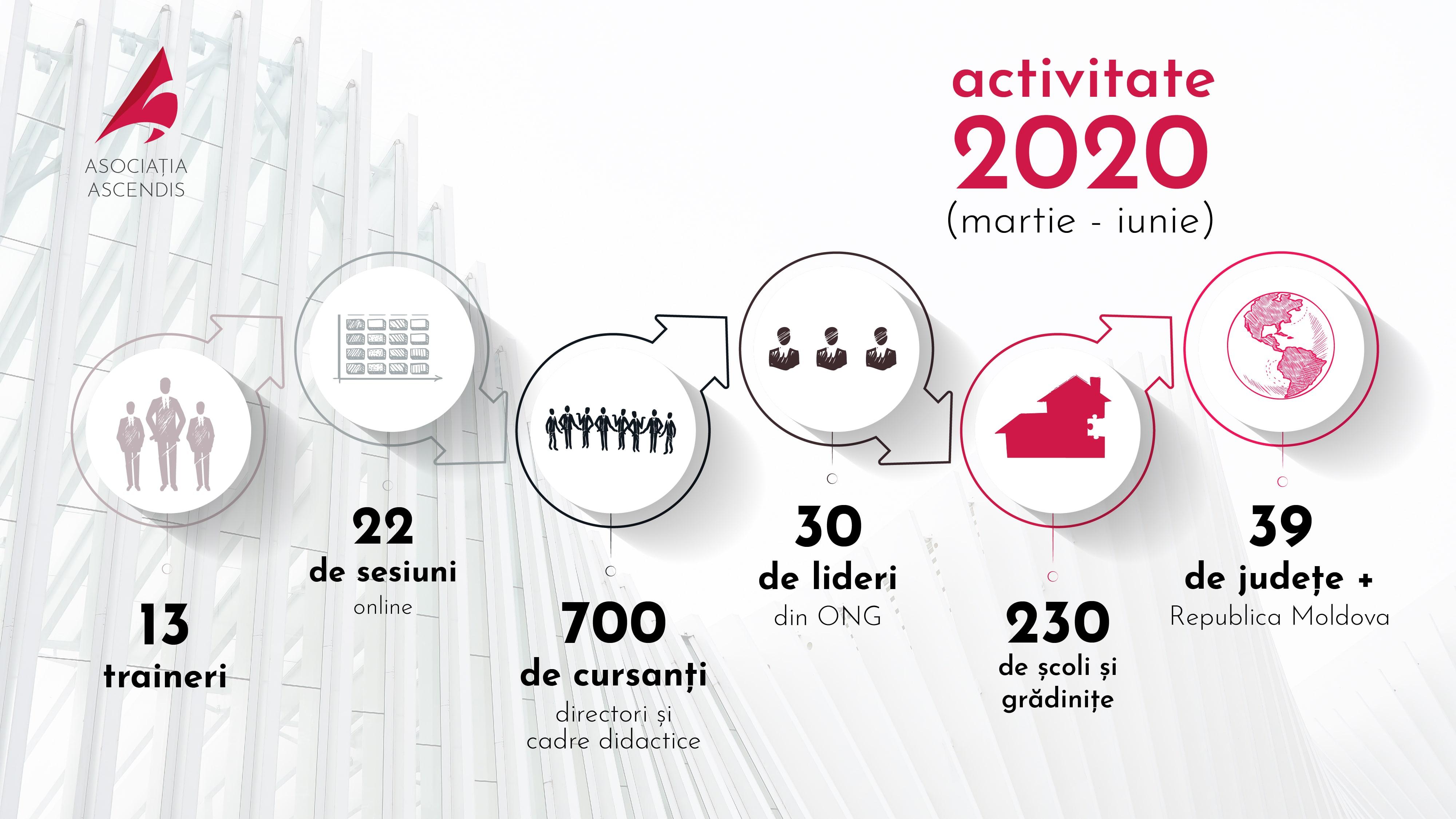 infograficAsociatiaAscendis2020perioadaizolaremin