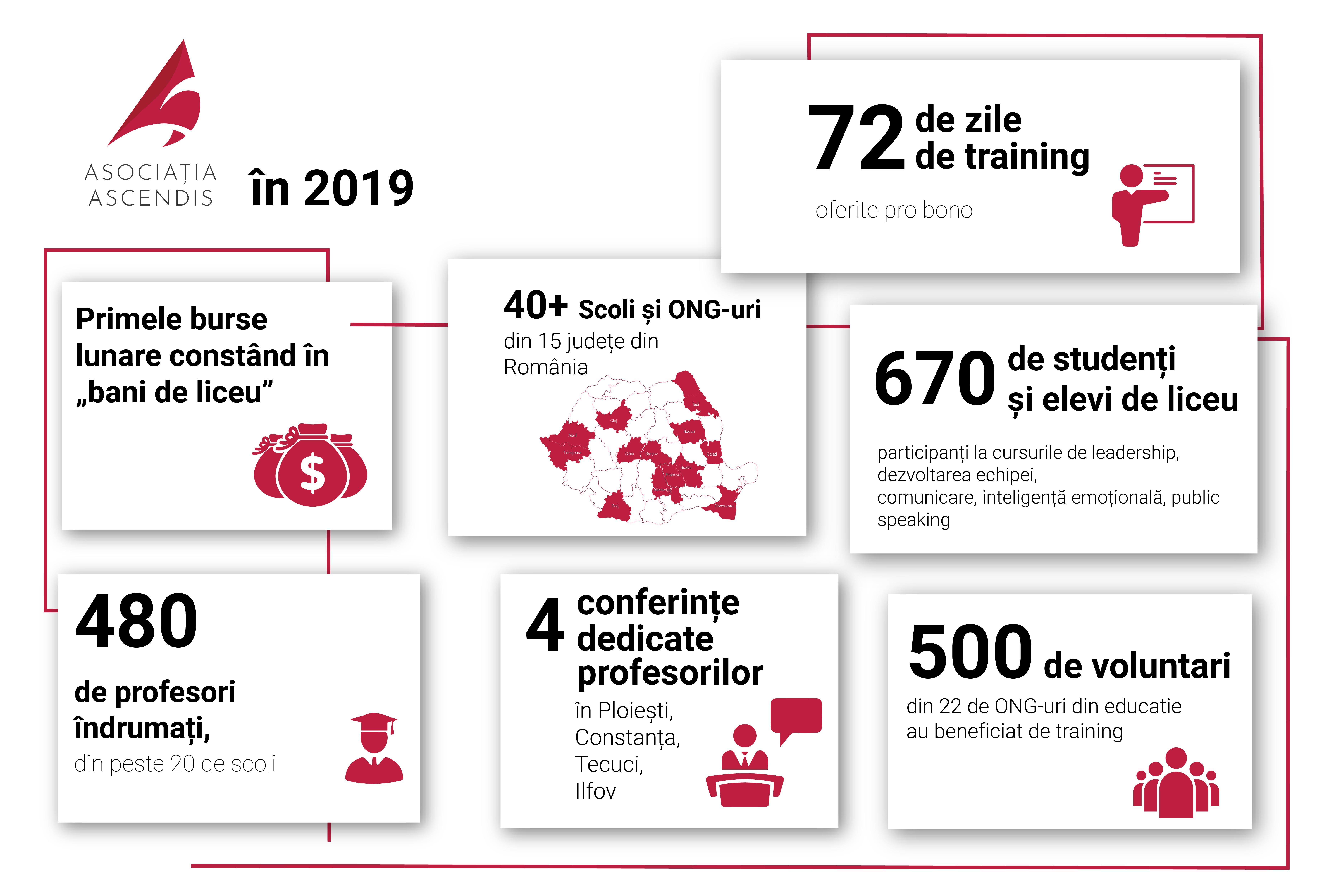 Infografic - Activitatea Asociatiei Ascendis in 2019